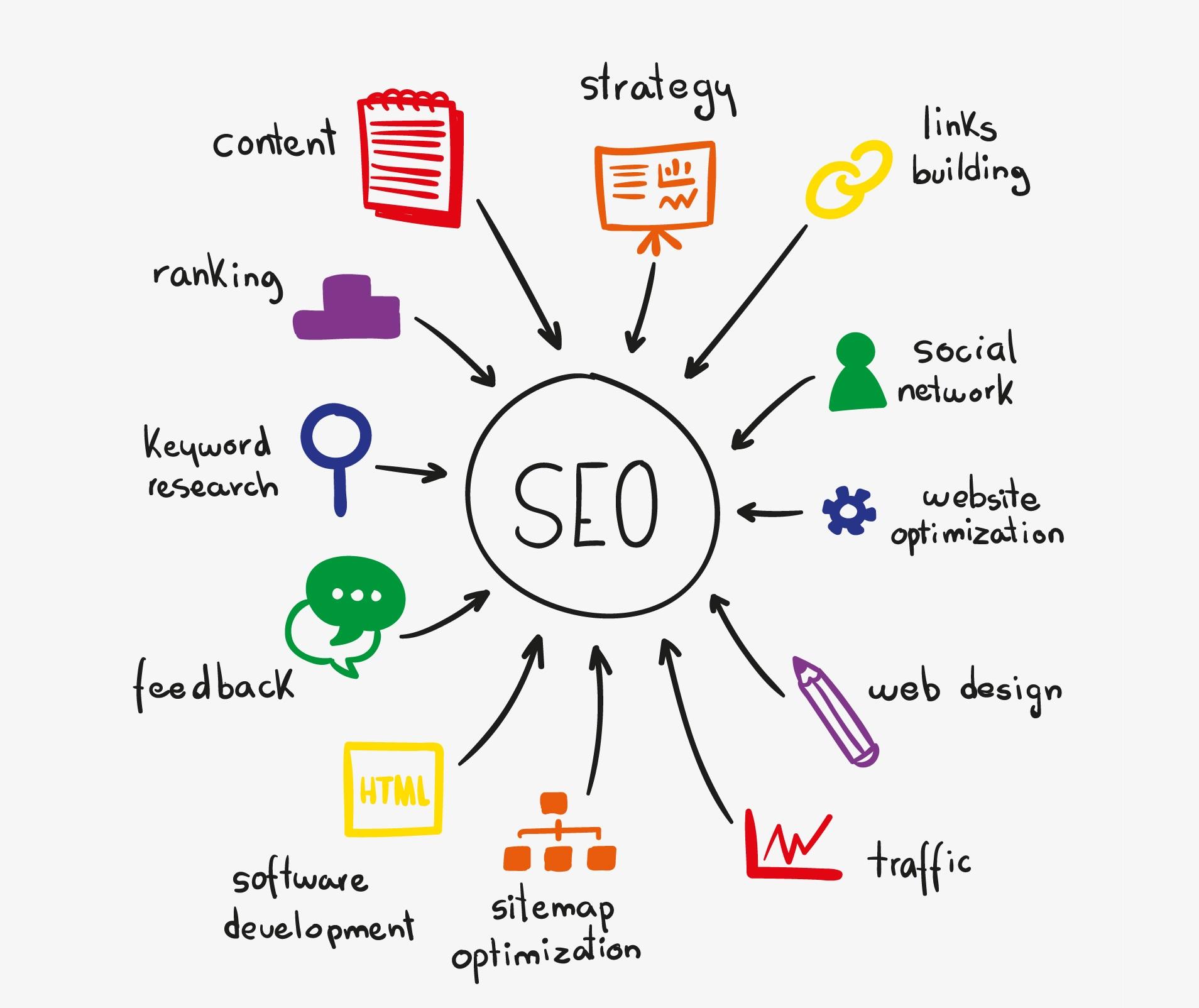 seo ranking factors βελτιστοποίηση ιστοσελίδας